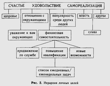 НЛП. Современные психотехнологии