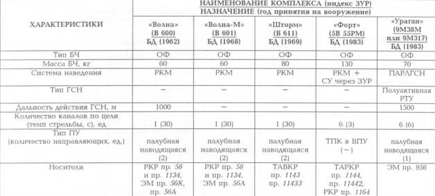 Корабли ВМФ СССР. Том 2. Ударные корабли. Часть 2. Малые ракетные корабли и катера