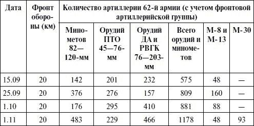 Как и при обороне Одессы и Севастополя, оборона Сталинграда делилась на секторы.  Сектор охватывал территорию обороны...