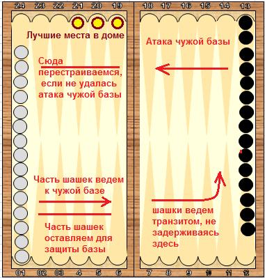 dlinnie-nardi-pravila-igri-v-kartinkah