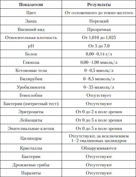 Анализ мочи Коньково аппендицит анализ крови у детей
