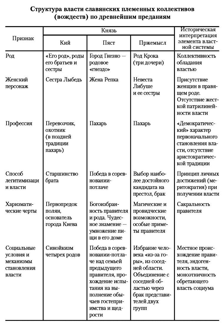 Славянские легенды о первых князьях. Сравнительно-историческое исследование моделей власти у славян