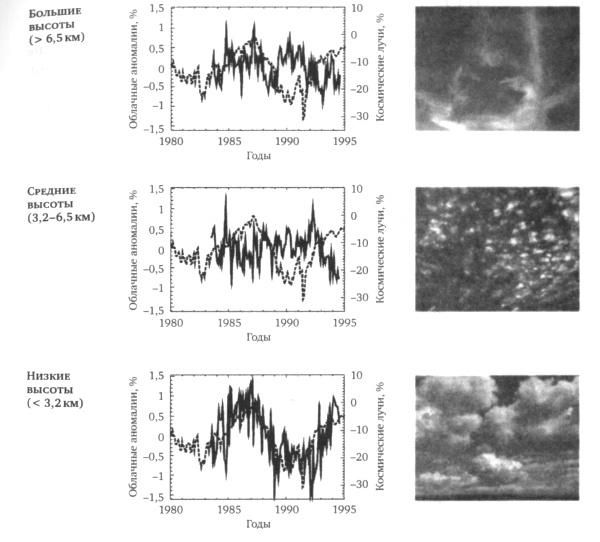 Леденящие звезды. Новая теория глобальных изменений климата