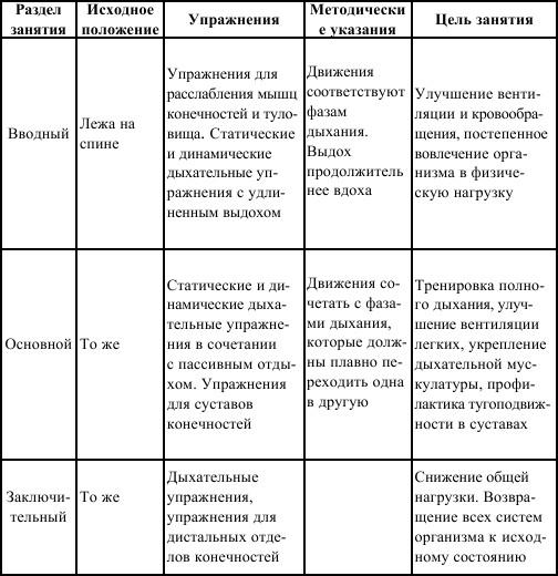 Справочник по реабилитации после заболеваний