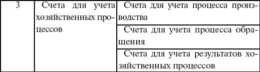 Теория бухгалтерского учета: конспект лекций