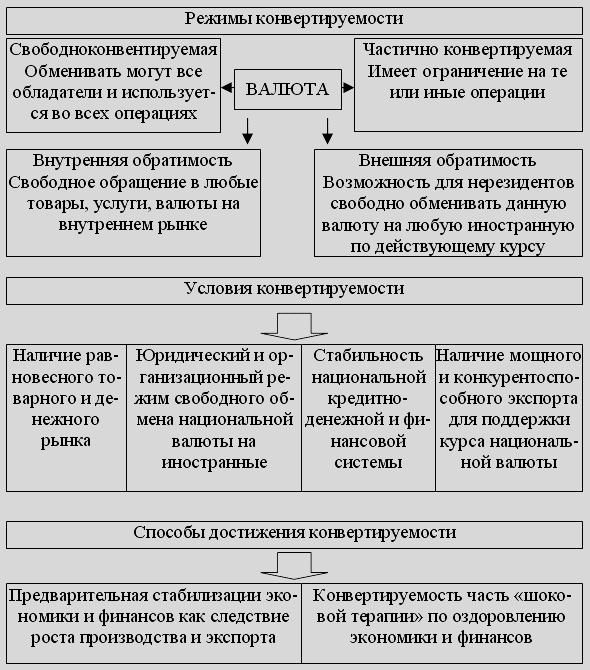 Режимы, условия и способы достижения конвертируемости показаны на схеме 77.  Валютный курс - стоимость денежной...