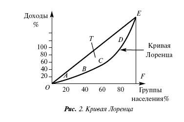 Социальная статистика: конспект лекций