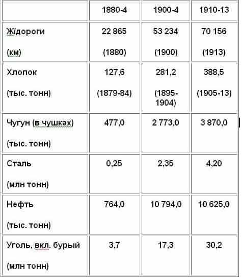 Царская Россия: мифы и реальность