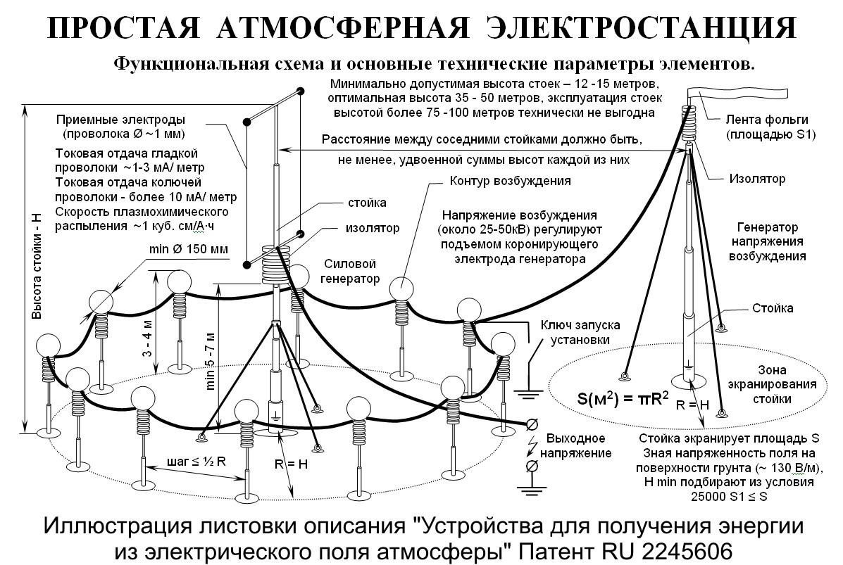 Атмосферная электростанция своими руками