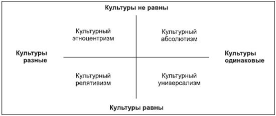 Сходство и различия релятивизма абсолютизма универсализма