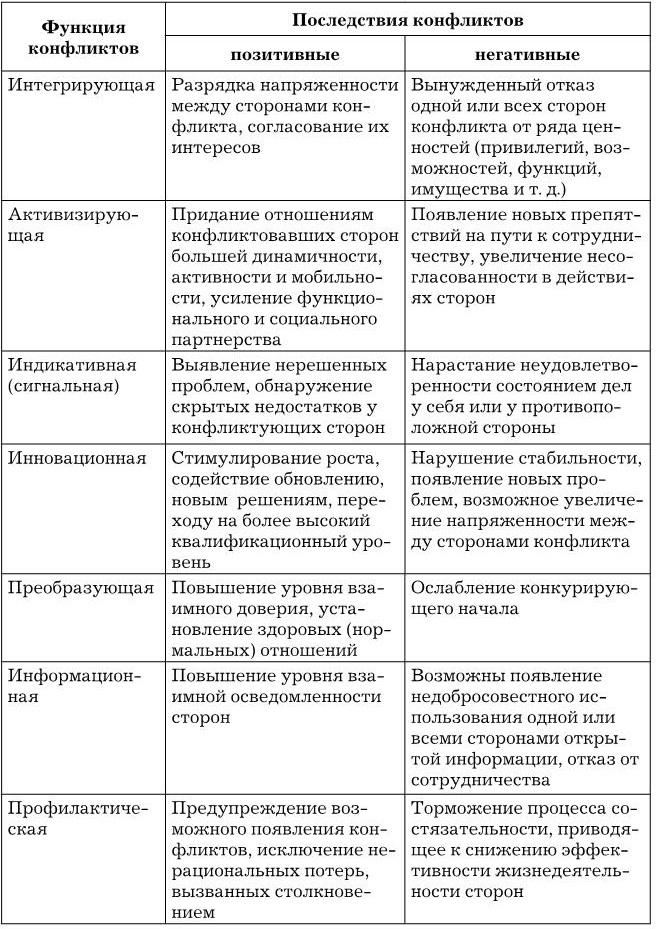 Общая конфликтология