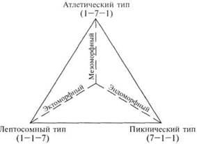 Дифференциальная психология. Индивидуальные и групповые различия в поведении