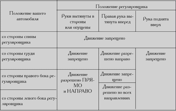 2.Экзамен на испытательном маршруте.