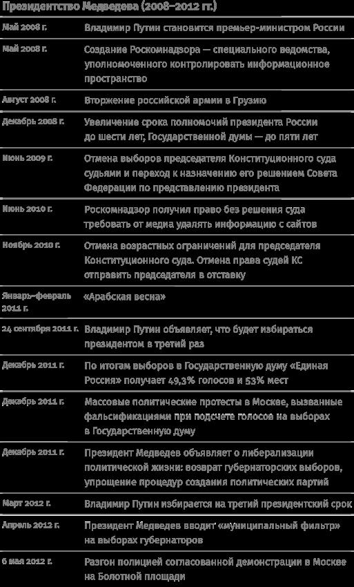 Контрреволюция. Как строилась вертикаль власти в современной России и как это влияет на экономику