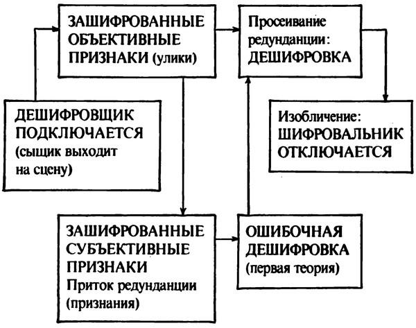 Анатомия детектива