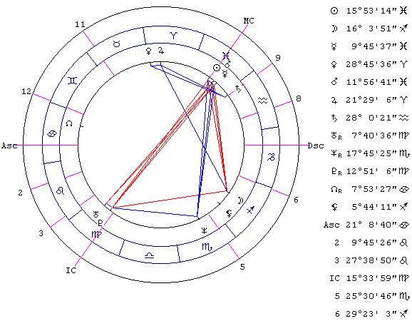 профессии по 5 дому гороскопа факторы