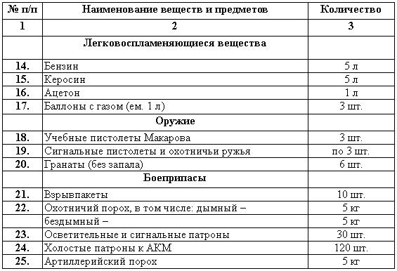 Учебное пособие для специалистов-кинологов органов внутренних дел