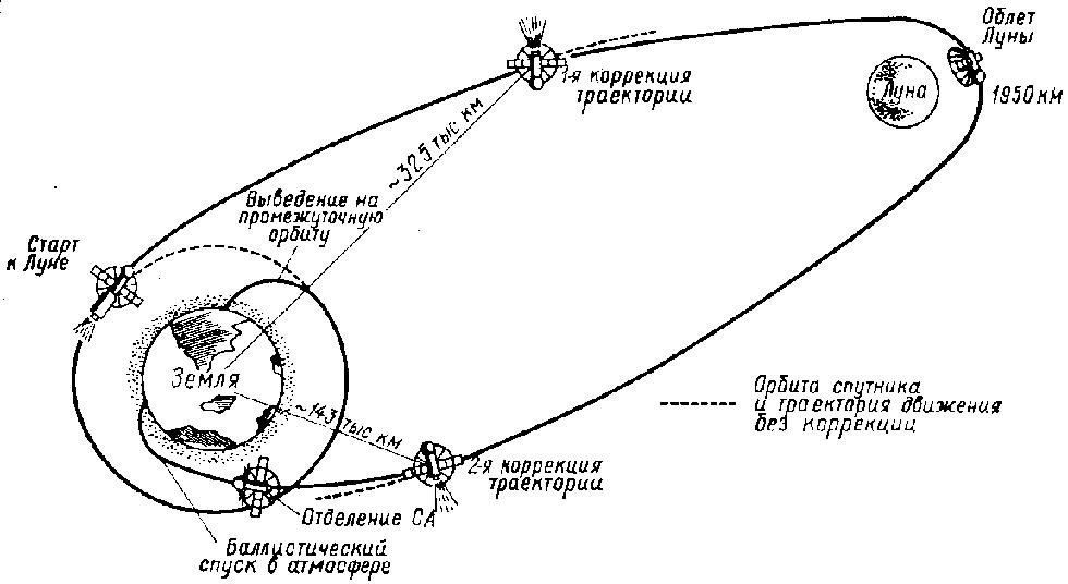 НА ТРАССЕ ПЕРЕЛЕТА ЗЕМЛЯ - ЛУНА - ЗЕМЛЯ - Космические аппараты исследуют Луну.