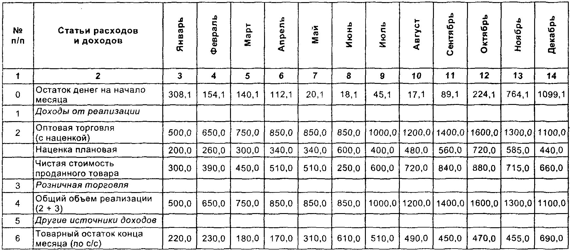 Бизнес план таблицами скачать бесплатно