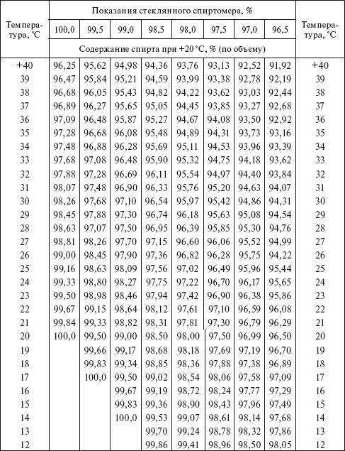 приобретенный средства калькулятор коррекции показаний спиртового ареометра суп