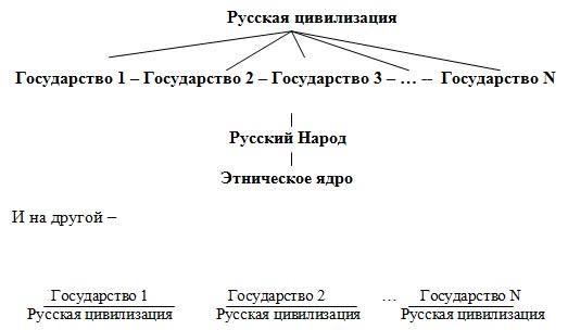 Четвертая политическая теория
