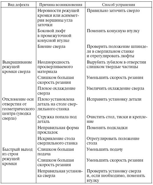 Инструкционная Карта Плоскостная Разметка Слесарное Дело