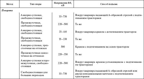 Таблица 3.17.  Оптимальная область применения методов монтажа стальных опор ВЛ. Строповку элементов стальных опор...