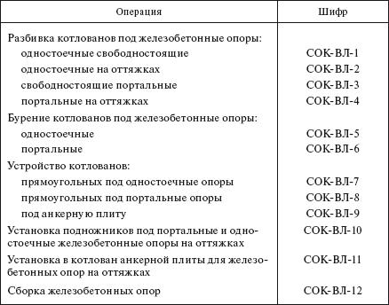 усилия натяжения стальных канатов в оттяжках опор.  Усилие в оттяжках определяется прибором типа ИН...