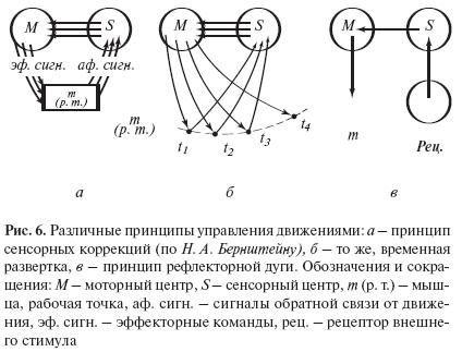 Данная схема станет более понятной, если ввести временну́ю развертку процесса (рис. 6, б). Предположим...