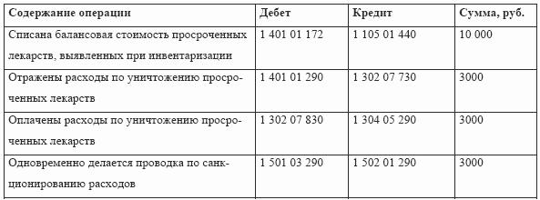 Москва конференция врачей