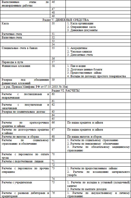 План счетов бухгалтерского учета хозяйственные операции 2015