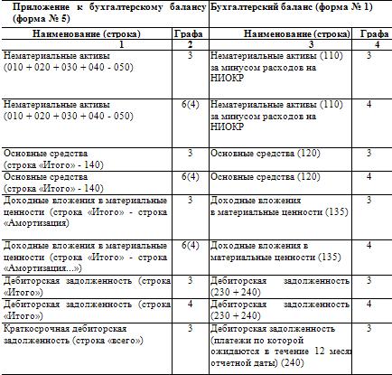 Скачайте пустые бланки форм в таблице, а описание каждого отчета читайте ниже.
