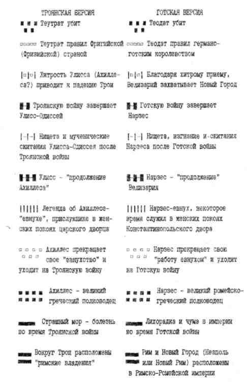 Рис.68.  Краткая схема соответствии дополнительных сюжетов Троянской войны и Готско-Тарквинийской войны.