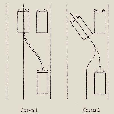 Схема парковки автомобиля задним ходом - Автоликбез.
