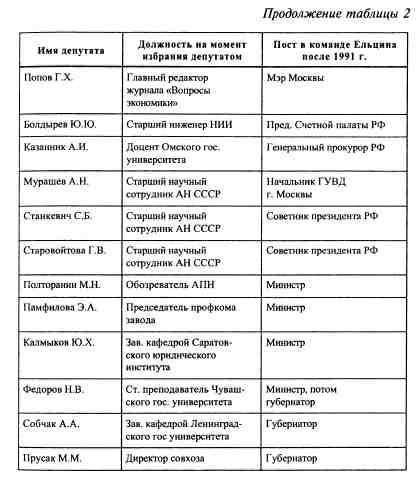 Анатомия российской элиты