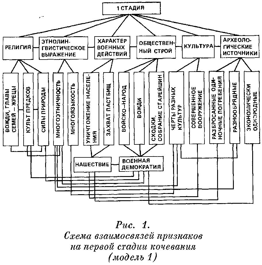 Рис. 1. Схема взаимосвязей признаков па первой стадии кочевания (модель 1) .