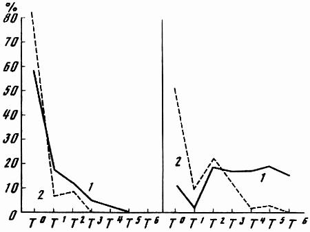 Эволюционно-генетические аспекты поведения: избранные труды