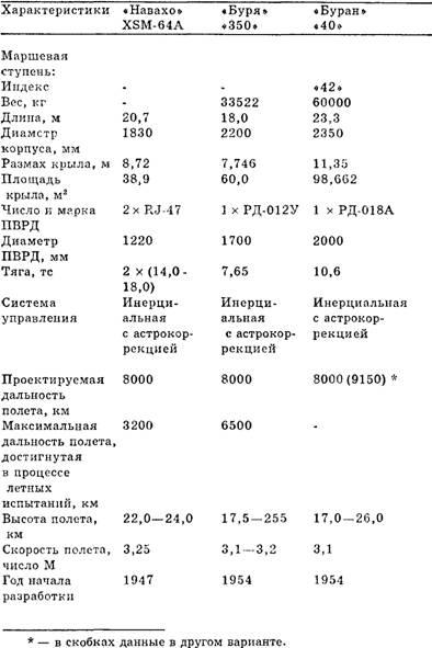 Чудо-оружие СССР -Тайны советского оружия