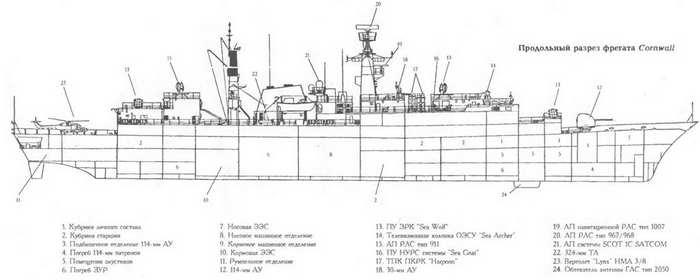 Боевые корабли мира на рубеже XX - XXI веков Часть III Фрегаты (таблицы текстом)