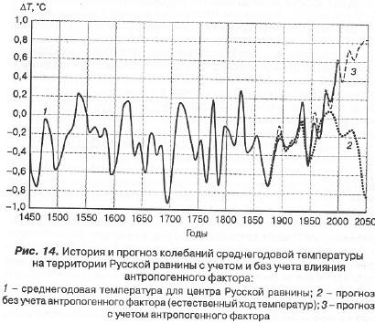 История отмороженных в контексте глобального потепления