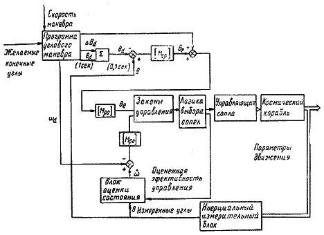 Пилотируемые полеты на Луну, конструкция и характеристики Saturn V apollo, Ракетостроение том III.
