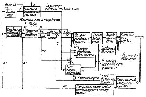 Блок-схема автоматического управления лунным кораблем на активных участках полета при посадке на Луну.