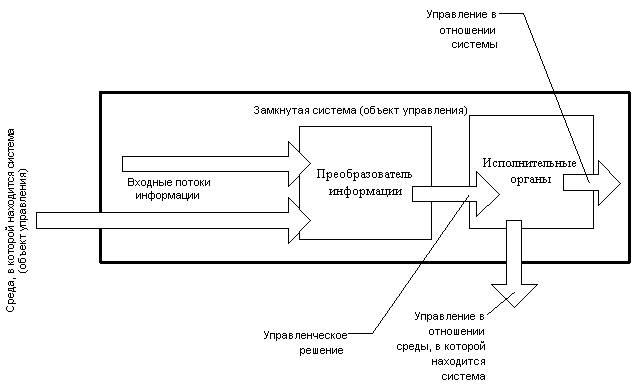 Анализ организации процесса разработки и принятия управленческого решения на предприятии, роль.