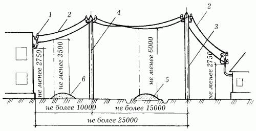 Схема ответвления от ЛЭП 0,38 кВт: 1 - место ввода воздушной линии в здание; 2 - участок ответвления; 3 - опора ЛЭП...