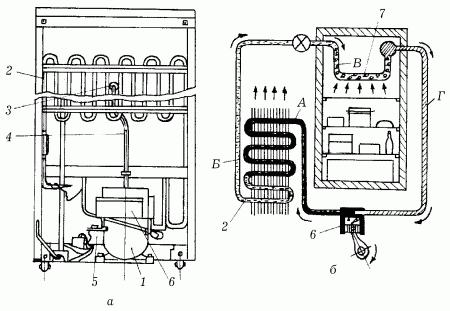 Рис. 87.  Устройство холодильника компрессионного типа: а - задняя панель; б - схема холодильника; 1...