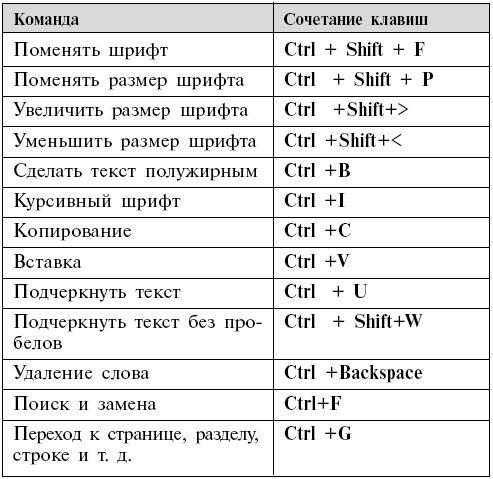 Как сделать сочетание клавиш в с