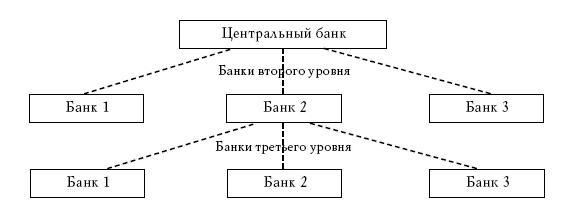 Это явление называется депозитной мультипликацией.  Оно проявляется в банковских системах...  Рис.14.