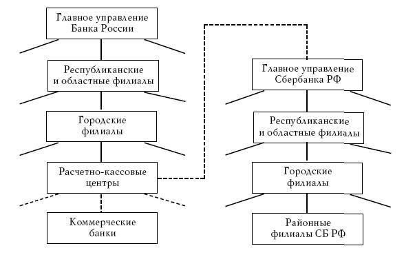 """Федеральная банковская система СБ РФ является одновременно громадным  """"деньгососом """", который выкачивает деньги со всей..."""