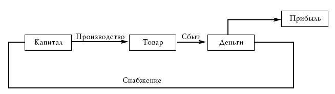 Схема кругооборота капитала Капитал (в узком смысле), овеществленный в средствах производства, превращается в товар в...