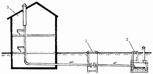 Рис. 35.  Схема местно канализации с вариантом фильтрующего сооружения: 1 -однокамерны септик; 2 - фильтрующи колодец...